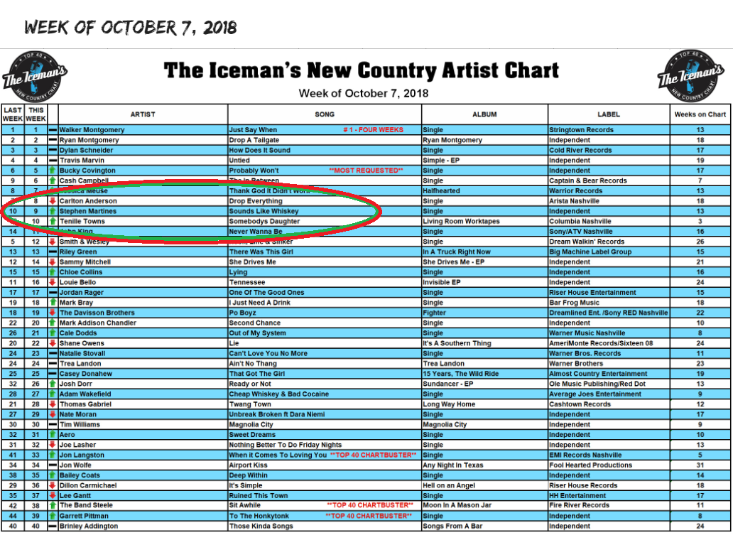 Iceman's New Country Artist Chart Sounds Like Whiskey Number 9 Stephen Martines